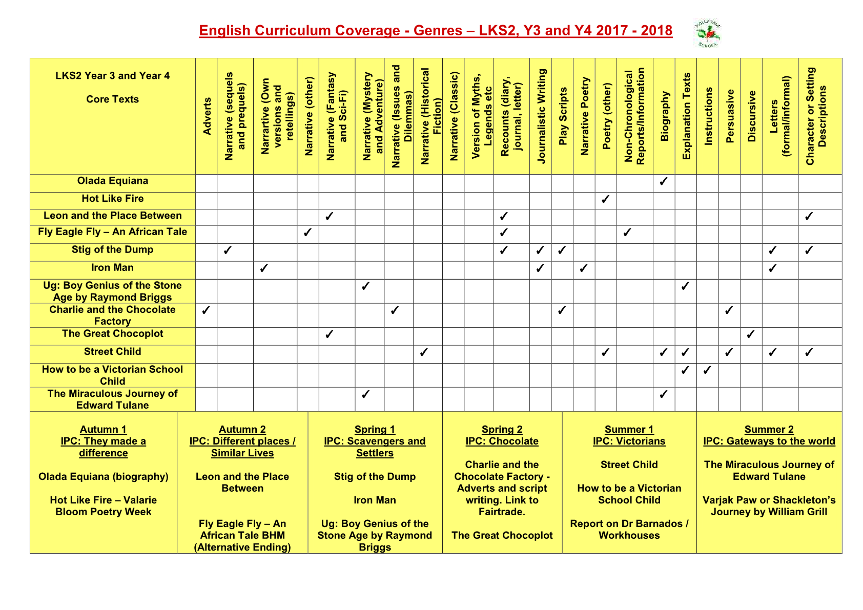 English Curriculum Coverage LKS2