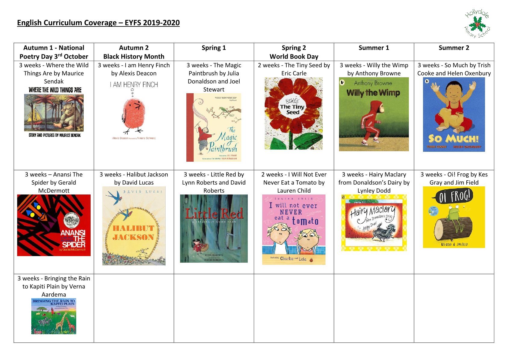 English Curriculum Coverage EYFS
