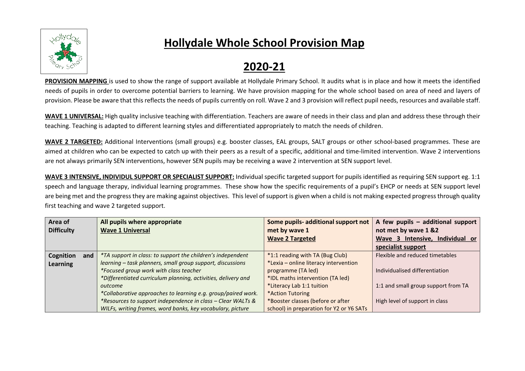 Whole School Provision Map